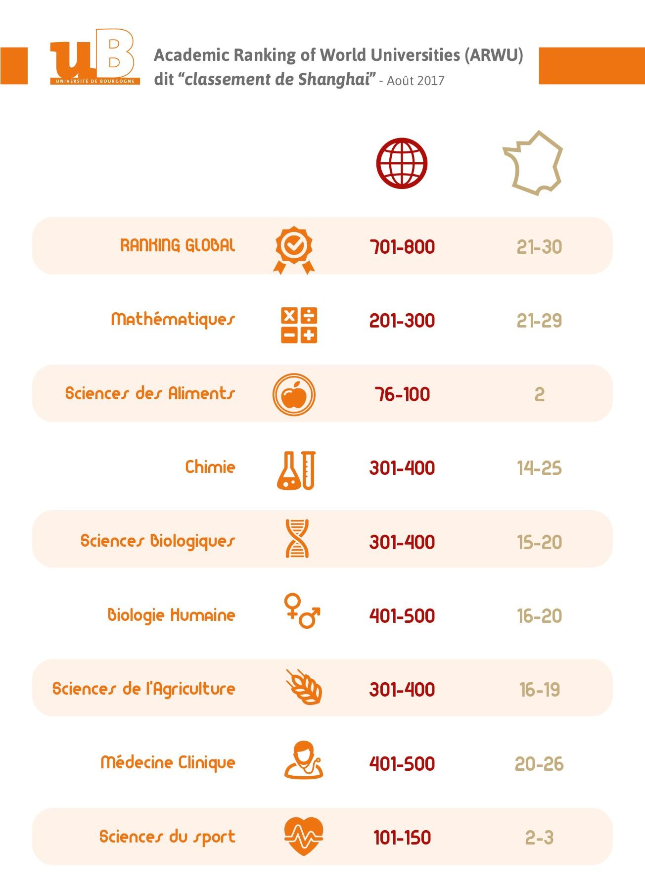 classement infographie shanghai