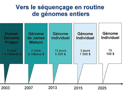 Actu-genome-2014
